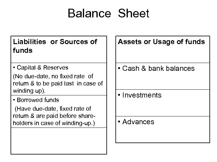Balance Sheet Liabilities or Sources of funds Assets or Usage of funds • Capital