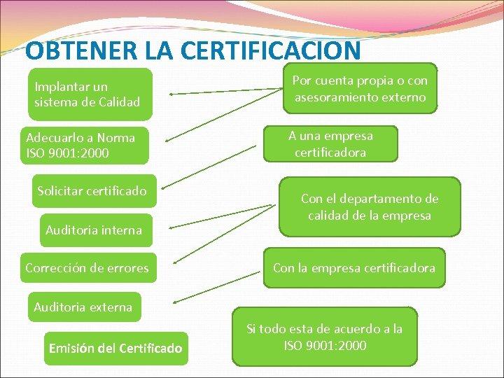 OBTENER LA CERTIFICACION Implantar un sistema de Calidad Adecuarlo a Norma ISO 9001: 2000