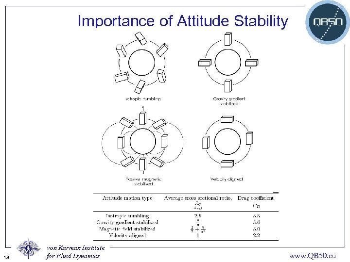 Importance of Attitude Stability 13 von Karman Institute for Fluid Dynamics www. QB 50.