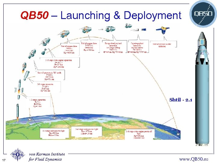 QB 50 – Launching & Deployment Shtil - 2. 1 17 von Karman Institute