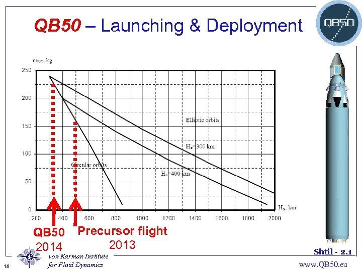 QB 50 – Launching & Deployment QB 50 2014 18 Precursor flight 2013 von
