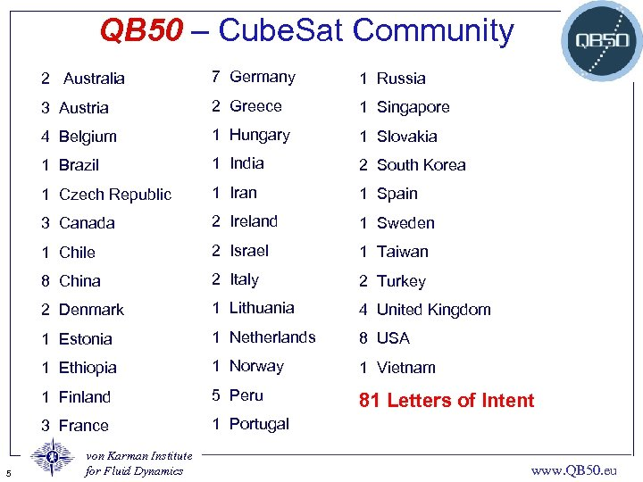 QB 50 – Cube. Sat Community 2 Australia 1 Russia 3 Austria 2 Greece