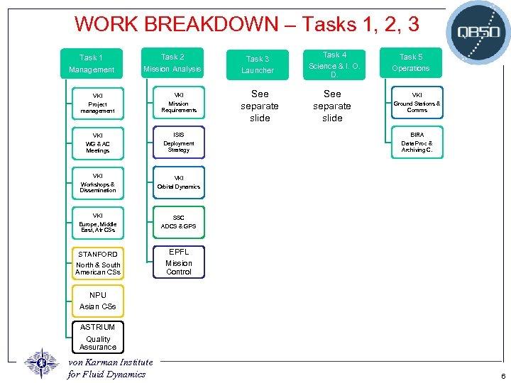 WORK BREAKDOWN – Tasks 1, 2, 3 Task 1 Task 2 Task 3 Management