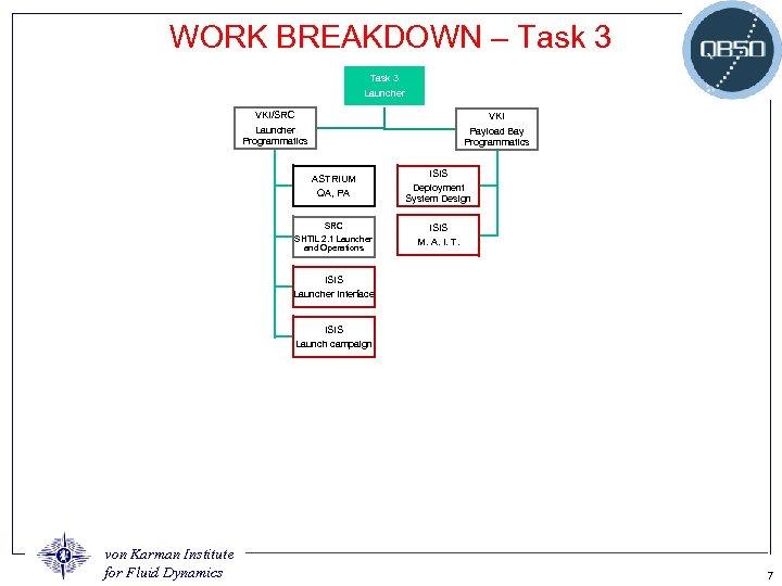 WORK BREAKDOWN – Task 3 Launcher VKI/SRC VKI Launcher Programmatics Payload Bay Programmatics ASTRIUM