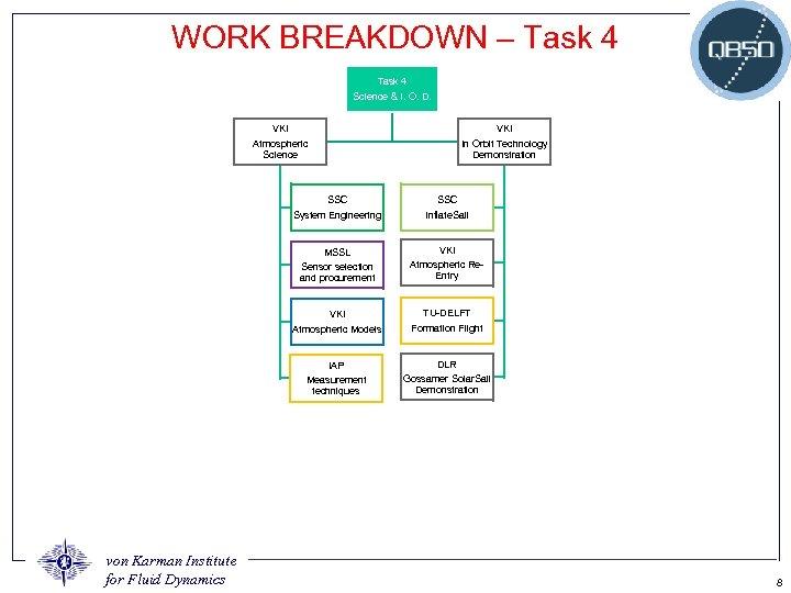 WORK BREAKDOWN – Task 4 Science & I. O. D. VKI Atmospheric Science In