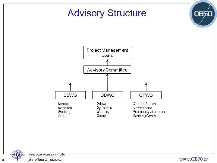 Advisory Structure 9 von Karman Institute for Fluid Dynamics www. QB 50. eu