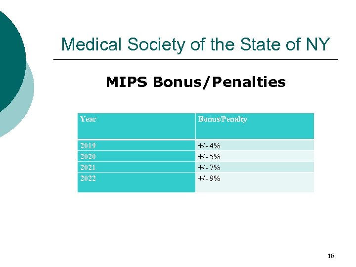 Medical Society of the State of NY MIPS Bonus/Penalties Year Bonus/Penalty 2019 2020 2021