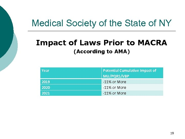 Medical Society of the State of NY Impact of Laws Prior to MACRA (According