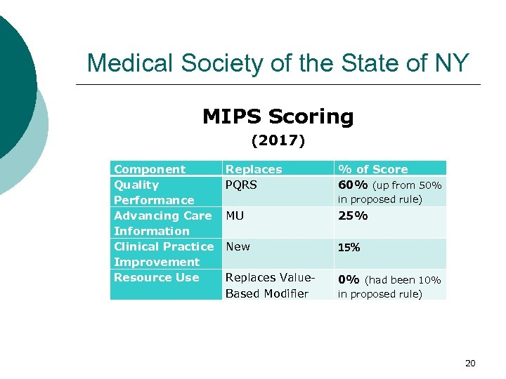 Medical Society of the State of NY MIPS Scoring (2017) Component Quality Performance Advancing