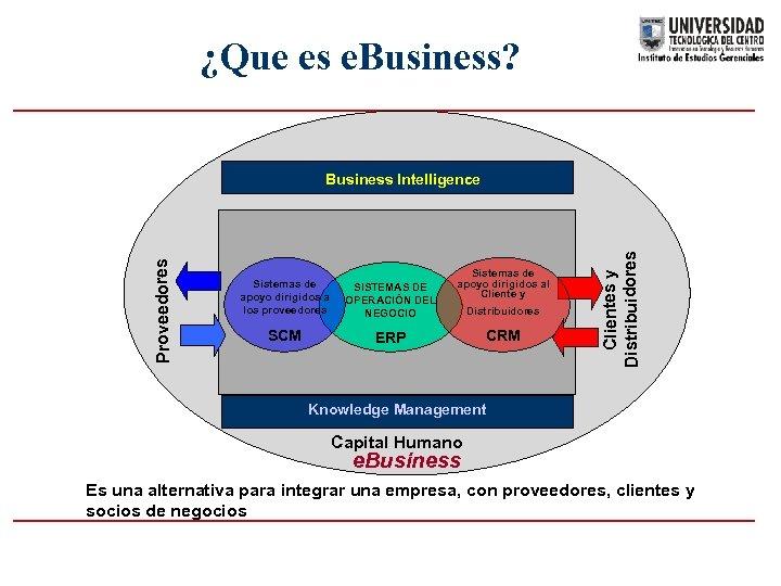 ¿Que es e. Business? Sistemas de apoyo dirigidos a los proveedores SISTEMAS DE OPERACIÓN