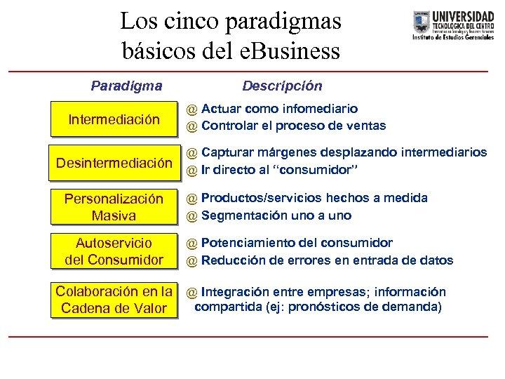 Los cinco paradigmas básicos del e. Business Paradigma Intermediación Desintermediación Descripción @ Actuar como