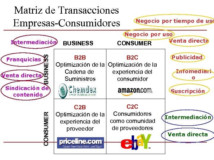 Matriz de Transacciones Empresas-Consumidores Franquicias Venta directa BUSINESS Intermediación BUSINESS Negocio por tiempo de