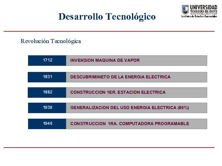 Desarrollo Tecnológico Revolución Tecnológica 1712 INVENSION MAQUINA DE VAPOR 1831 DESCUBRIMINETO DE LA ENERGIA