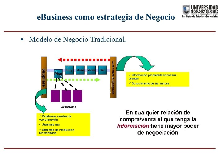 e. Business como estrategia de Negocio • Modelo de Negocio Tradicional. Buy Make Move