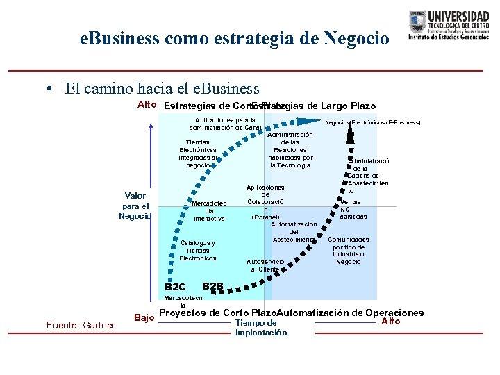 e. Business como estrategia de Negocio • El camino hacia el e. Business Alto