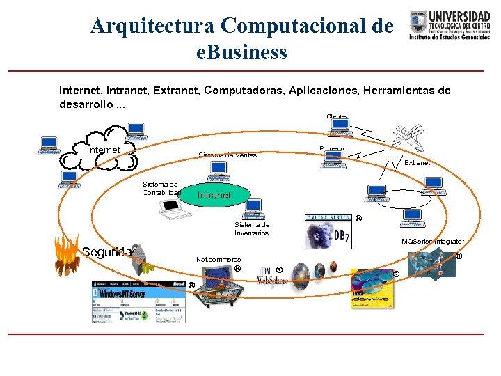 Arquitectura Computacional de e. Business Internet, Intranet, Extranet, Computadoras, Aplicaciones, Herramientas de desarrollo. .