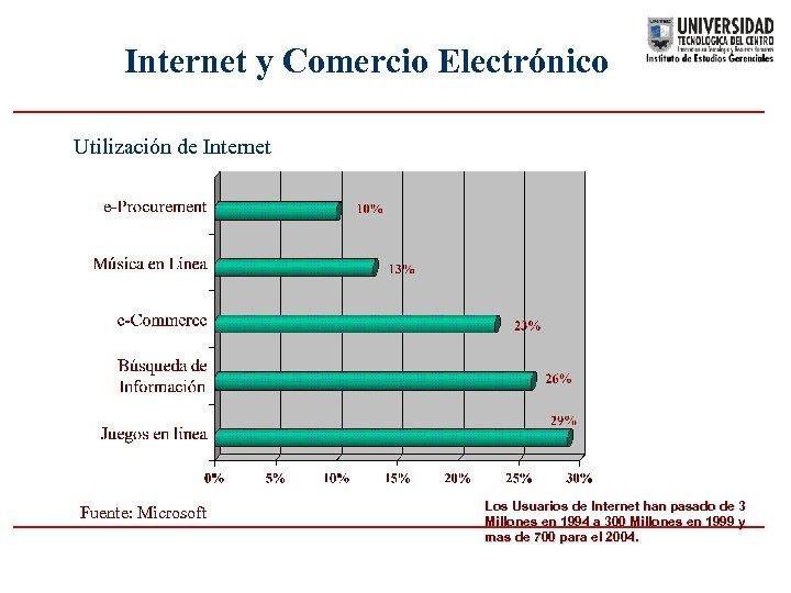 Internet y Comercio Electrónico Utilización de Internet Fuente: Microsoft Los Usuarios de Internet han