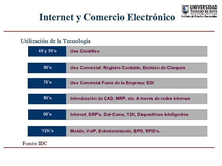 Internet y Comercio Electrónico Utilización de la Tecnología 40 y 50's Uso Científico 60's