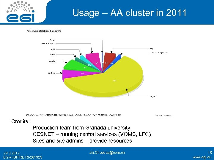 Usage – AA cluster in 2011 Credits: Production team from Granada university CESNET –