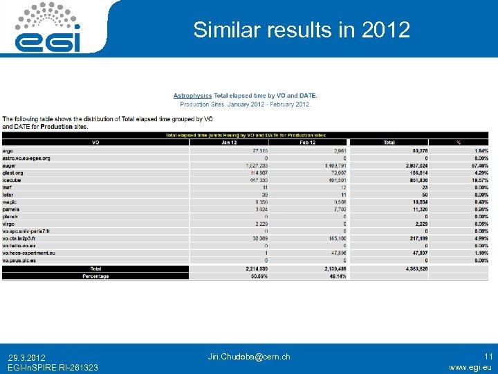 Similar results in 2012 29. 3. 2012 EGI-In. SPIRE RI-261323 Jiri. Chudoba@cern. ch 11