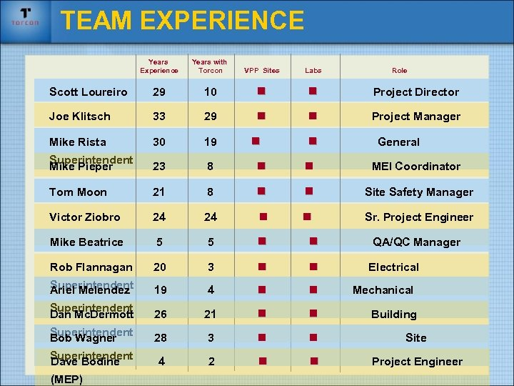 TEAM EXPERIENCE Years Experience Years with Torcon VPP Sites Labs Scott Loureiro 29 10