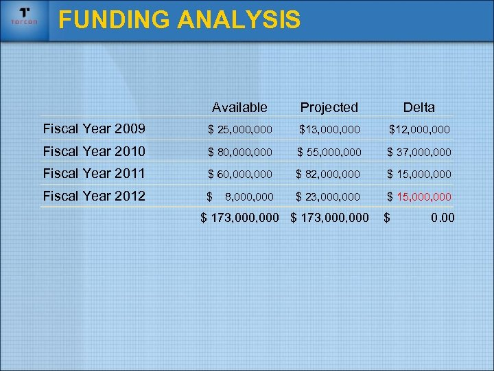 FUNDING ANALYSIS Available Projected Delta Fiscal Year 2009 $ 25, 000 $13, 000 $12,