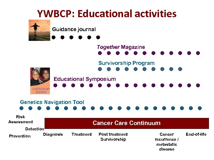 YWBCP: Educational activities Guidance journal Together Magazine Survivorship Program Educational Symposium Genetics Navigation Tool