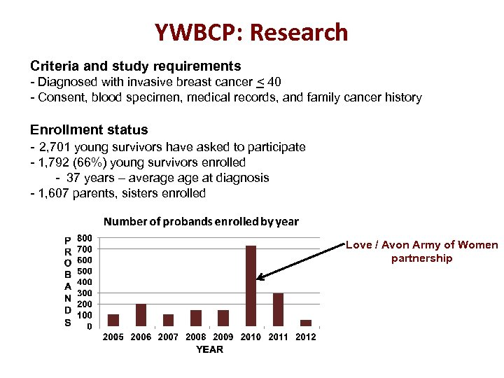 YWBCP: Research Criteria and study requirements - Diagnosed with invasive breast cancer < 40