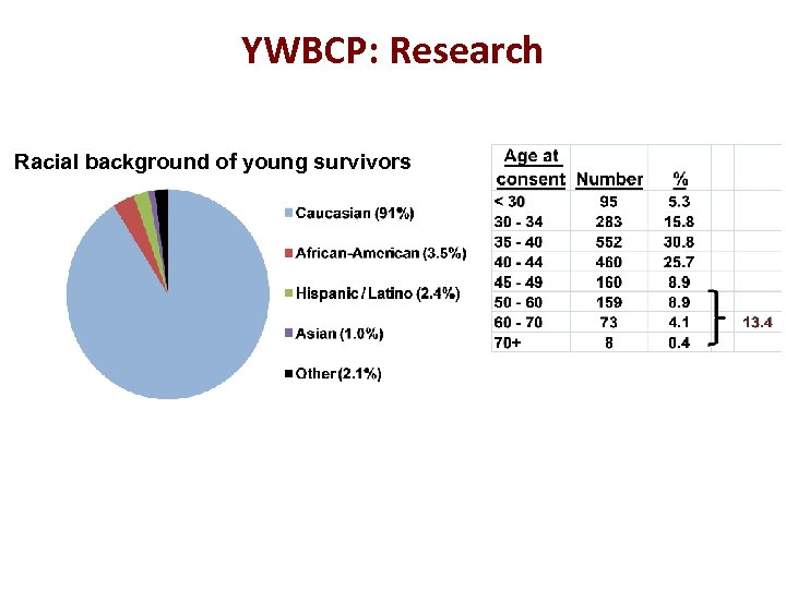 YWBCP: Research Racial background of young survivors