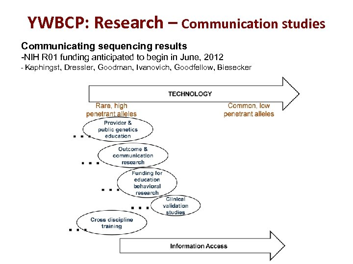 YWBCP: Research – Communication studies Communicating sequencing results -NIH R 01 funding anticipated to