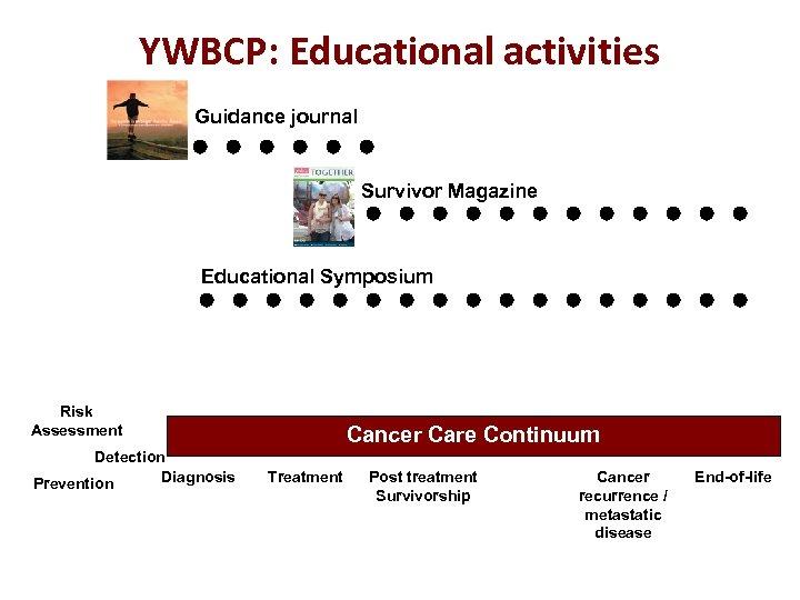 YWBCP: Educational activities Guidance journal Survivor Magazine Educational Symposium Risk Assessment Detection Diagnosis Prevention