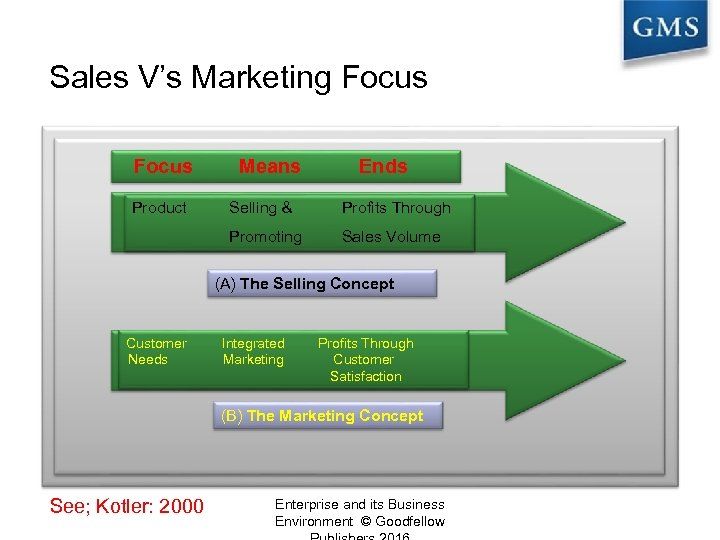 Sales V's Marketing Focus Product Means Ends Selling & Profits Through Promoting Sales Volume