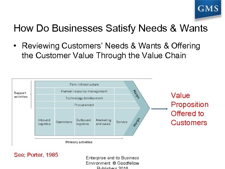 How Do Businesses Satisfy Needs & Wants? • Reviewing Customers' Needs & Wants &