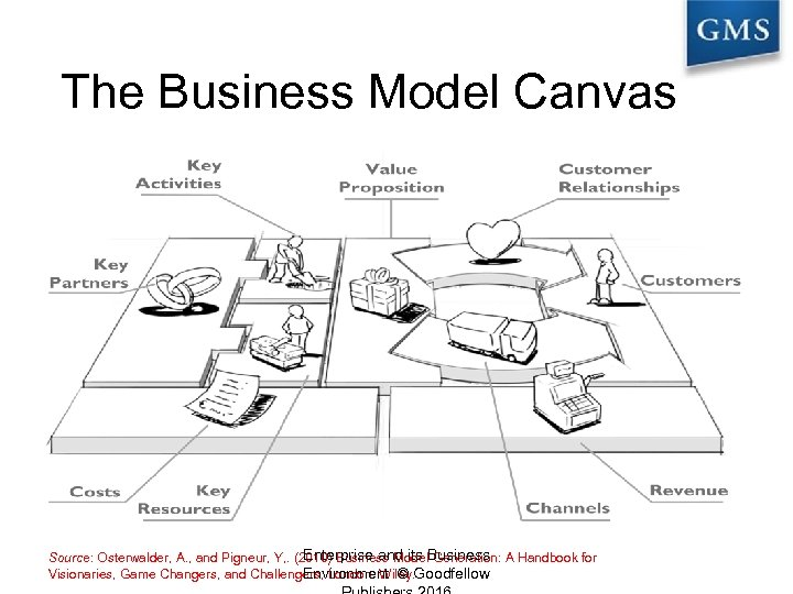 The Business Model Canvas Enterprise and its Generation: Source: Osterwalder, A. , and Pigneur,