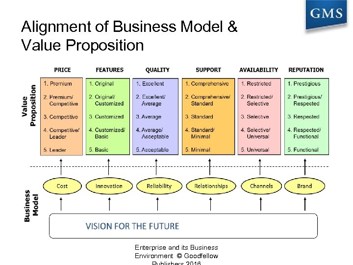 Alignment of Business Model & Value Proposition Enterprise and its Business Environment © Goodfellow