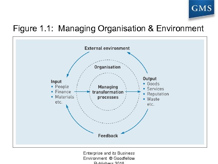 Figure 1. 1: Managing Organisation & Environment Enterprise and its Business Environment © Goodfellow