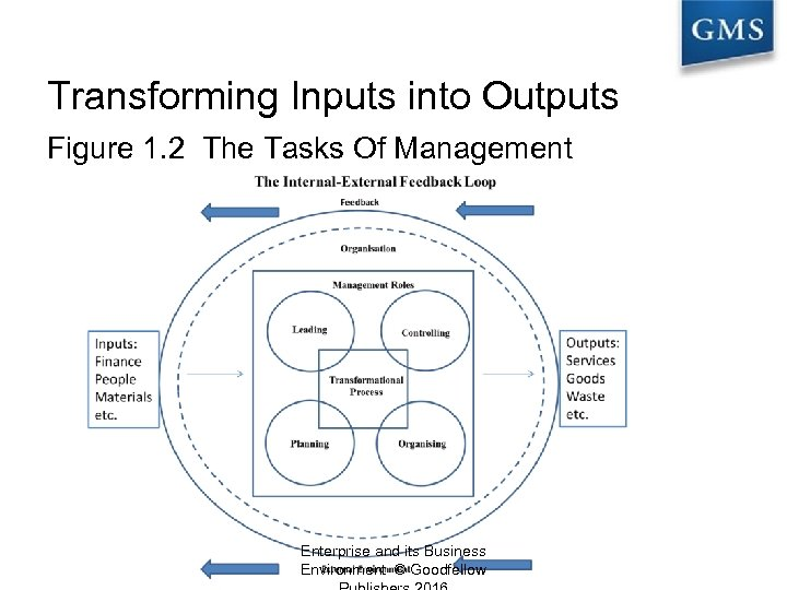 Transforming Inputs into Outputs Figure 1. 2 The Tasks Of Management Enterprise and its
