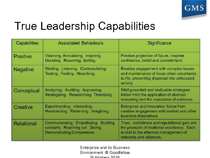 True Leadership Capabilities Enterprise and its Business Environment © Goodfellow