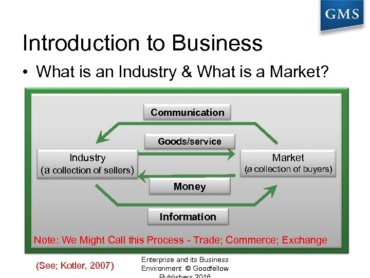 Introduction to Business • What is an Industry & What is a Market? Communication