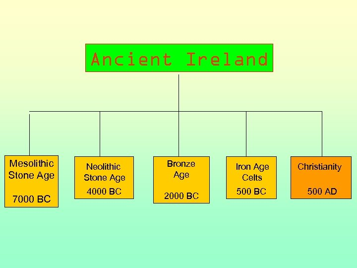 Ancient Ireland Mesolithic Stone Age 7000 BC Neolithic ? Stone Age 4000 BC Bronze