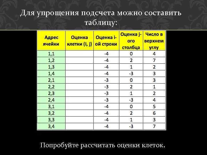 Для упрощения подсчета можно составить таблицу: Попробуйте рассчитать оценки клеток.