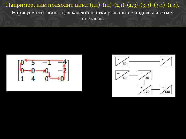 Например, нам подходит цикл (1, 4)-(1, 1)-(2, 3)-(3, 4)-(1, 4). Нарисуем этот цикл. Для