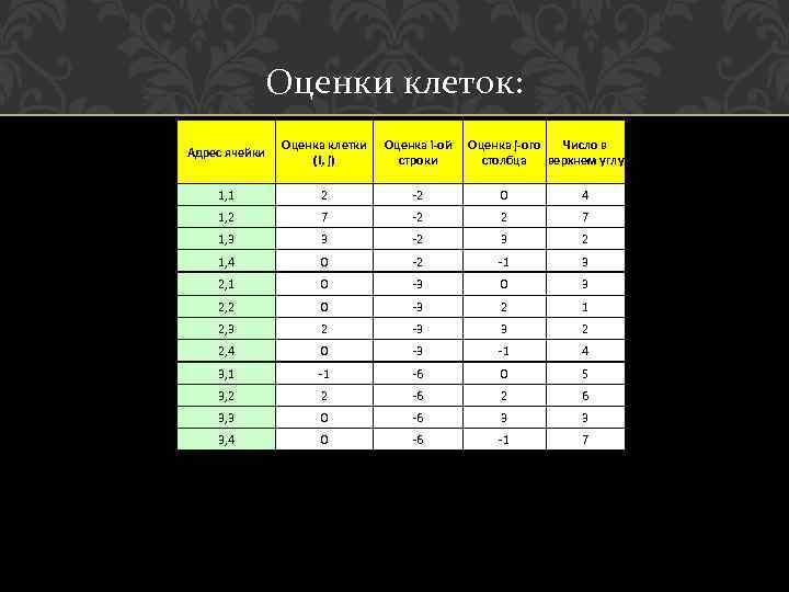 Оценки клеток: Адрес ячейки Оценка клетки (I, j) Оценка i-ой строки Оценка j-ого Число