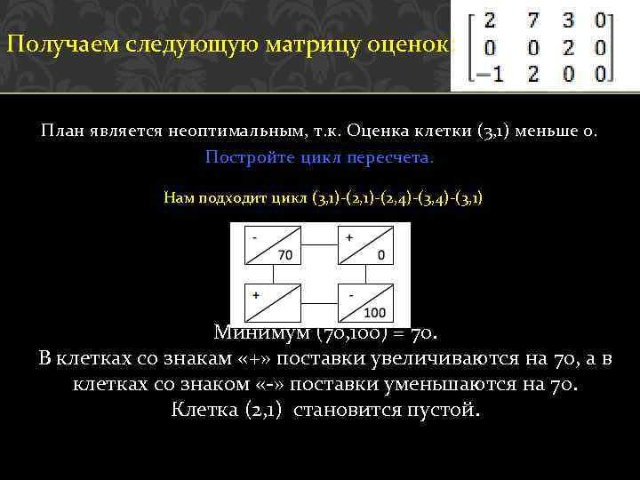 Получаем следующую матрицу оценок: План является неоптимальным, т. к. Оценка клетки (3, 1) меньше