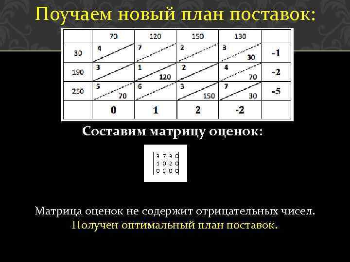 Поучаем новый план поставок: Составим матрицу оценок: 3 7 3 0 1 0 2