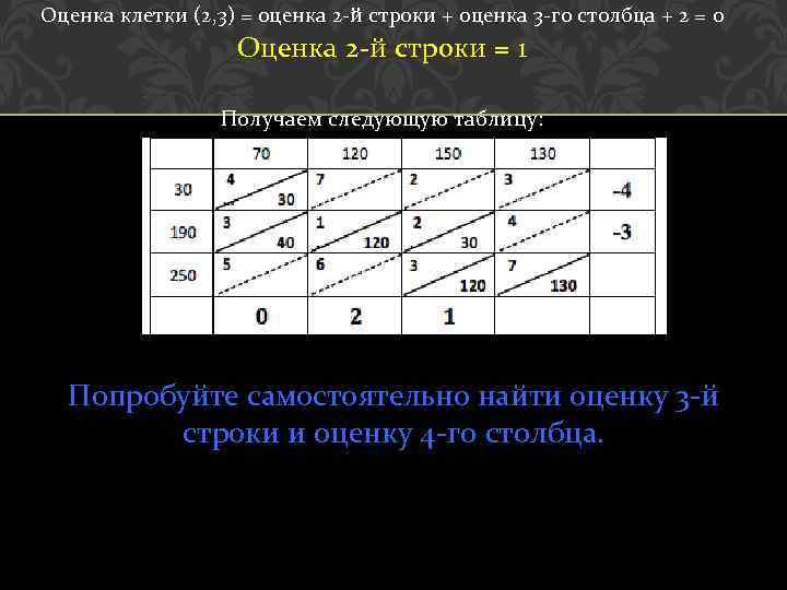 Оценка клетки (2, 3) = оценка 2 -й строки + оценка 3 -го столбца