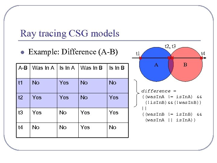 Ray tracing CSG models l Example: Difference (A-B) A-B Was In A Is In