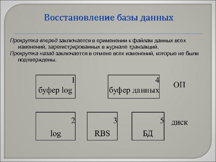 Восстановление базы данных Прокрутка вперед заключается в применении к файлам данных всех изменений, зарегистрированных