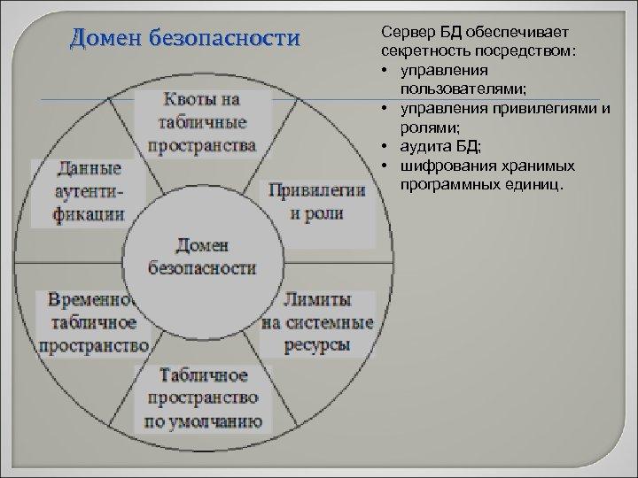 Домен безопасности Сервер БД обеспечивает секретность посредством: • управления пользователями; • управления привилегиями и