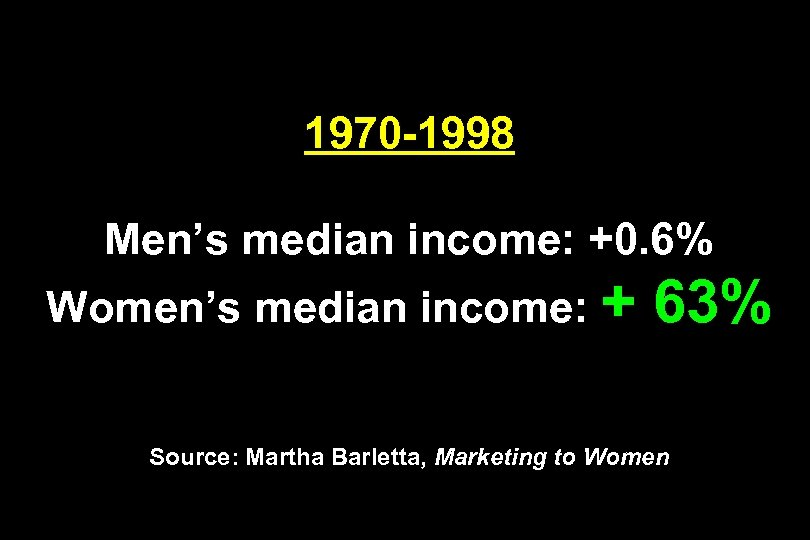 1970 -1998 Men's median income: +0. 6% Women's median income: + 63% Source: Martha